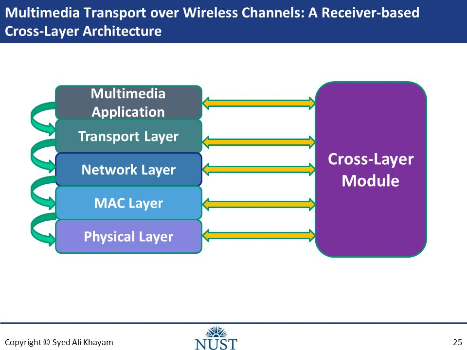 Copyright © Syed Ali Khayam Multimedia Transport over Wireless Channels: A Receiver-based Cross-Layer Architecture 25 Multimedia Application Transport Layer Network Layer MAC Layer Physical Layer Cross-Layer Module