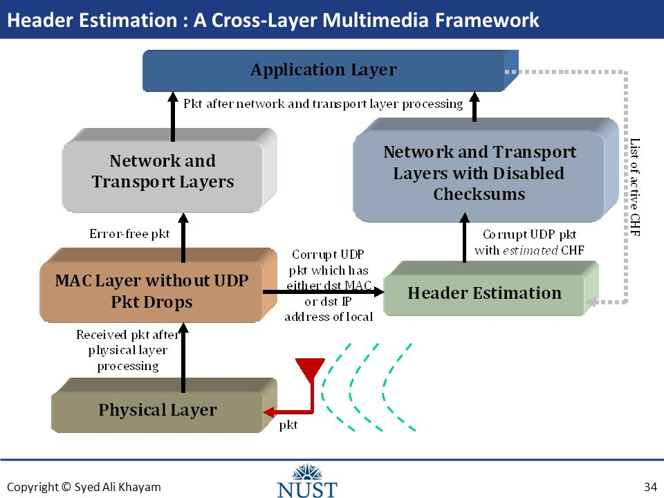 Copyright © Syed Ali Khayam Header Estimation : A Cross-Layer Multimedia Framework 34