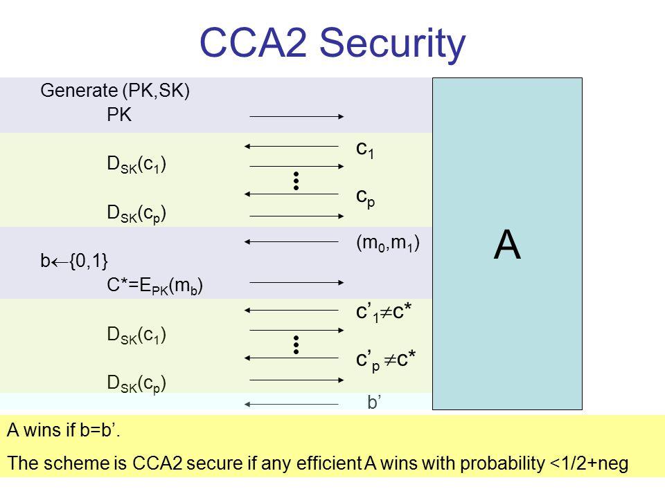 The Cramer & Shoup Cryptosystem PK= (g 1,g 2,h=g 1 x g 2 y, c= g 1 a g 2 b, d= g 1 a' g 2 b ',H) g 1,g 2 are random generators, x,y,a,b,a',b'  Z q and H is a hash function SK = (x,y,a,b,a',b') E PK (m): choose r  Z q ; set C=(g 1 r,g 2 r, h r m, (cd  ) r ), where  =H(g 1 r,g 2 r, h r m) D SK (u,v,w,e): –If e  u a +  a' v b +  b' (where  =H(g 1 r,g 2 r, h r m)) then output  –Else, output w/(u x v y ) Correctness: Easy…