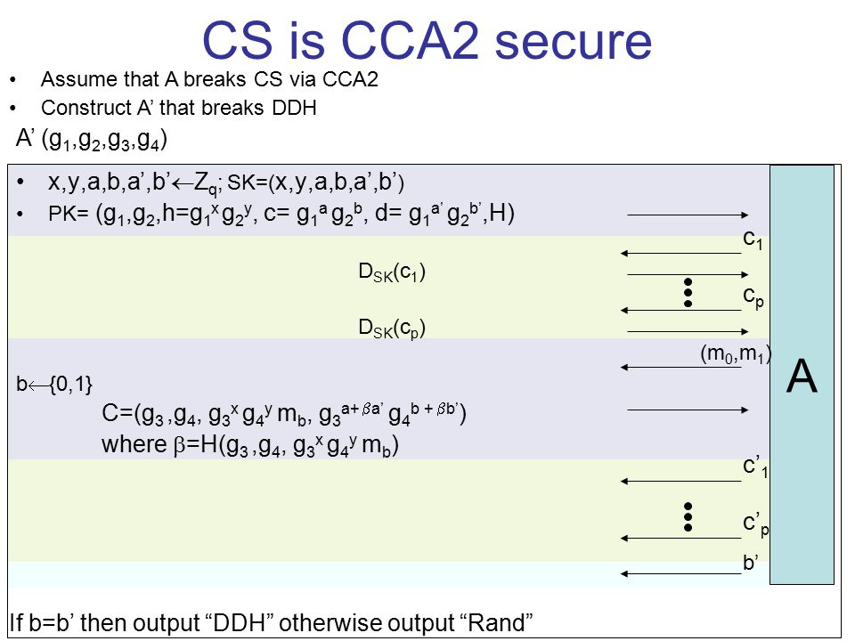 CS is CCA2 secure x,y,a,b,a',b'  Z q ; SK=( x,y,a,b,a',b' ) PK= (g 1,g 2,h=g 1 x g 2 y, c= g 1 a g 2 b, d= g 1 a' g 2 b',H) D SK (c 1 ) D SK (c p ) b  {0,1} C=(g 3,g 4, g 3 x g 4 y m b, g 3 a+  a' g 4 b +  b' ) where  =H(g 3,g 4, g 3 x g 4 y m b ) A c1c1 cpcp (m 0,m 1 ) b' Assume that A breaks CS via CCA2 Construct A' that breaks DDH A' (g 1,g 2,g 3,g 4 ) If b=b' then output DDH otherwise output Rand c' 1 c' p