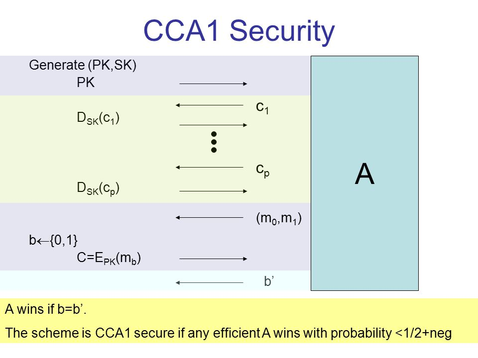 CCA1 Security Generate (PK,SK) PK D SK (c 1 ) D SK (c p ) b  {0,1} C=E PK (m b ) A c1c1 cpcp (m 0,m 1 ) b' A wins if b=b'. The scheme is CCA1 secure