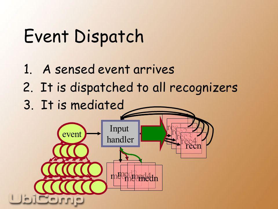 med1 med2 med3 med4 medn rec1 rec2 rec3 rec4 recn Event Dispatch 1.A sensed event arrives event Input handler 2.