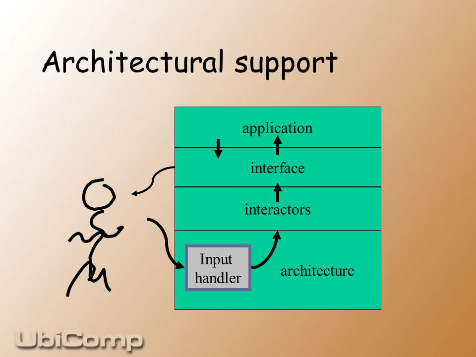 Architectural support architecture interactors interface application Input handler