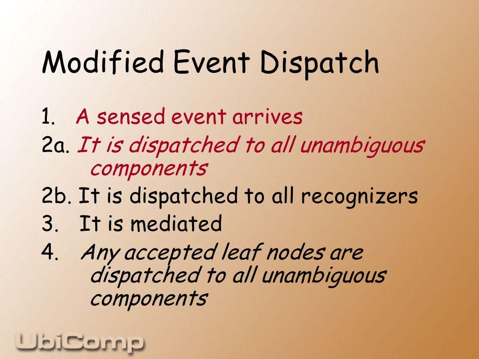 Modified Event Dispatch 1. A sensed event arrives 2a.