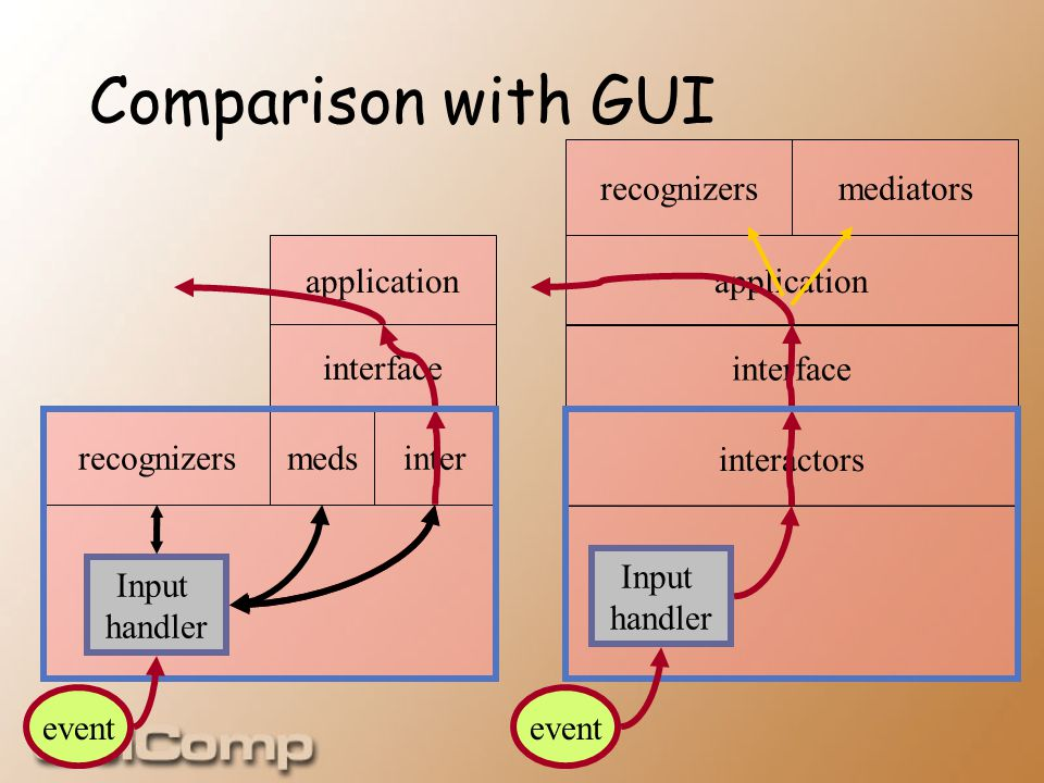 Comparison with GUI event interactors interface application Input handler recognizers meds application interface Input handler inter recognizersmediators