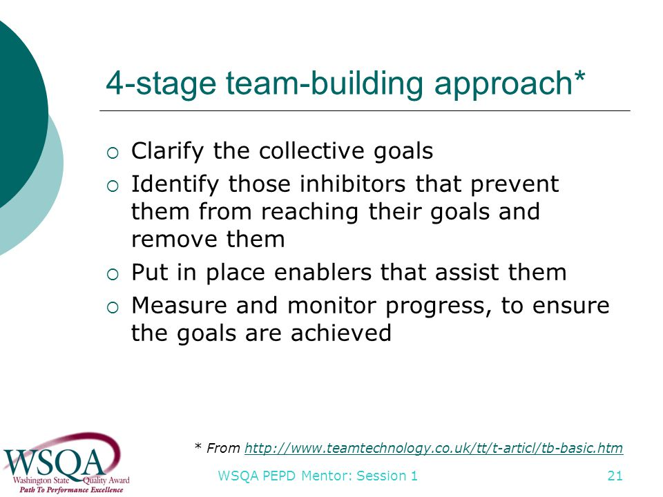 WSQA PEPD Mentor: Session 1 21 4-stage team-building approach*  Clarify the collective goals  Identify those inhibitors that prevent them from reaching their goals and remove them  Put in place enablers that assist them  Measure and monitor progress, to ensure the goals are achieved * From http://www.teamtechnology.co.uk/tt/t-articl/tb-basic.htmhttp://www.teamtechnology.co.uk/tt/t-articl/tb-basic.htm