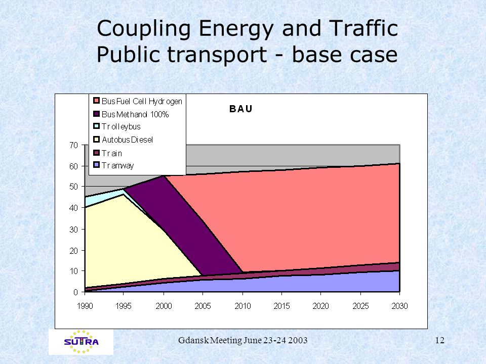 Gdansk Meeting June 23-24 200312 Coupling Energy and Traffic Public transport - base case
