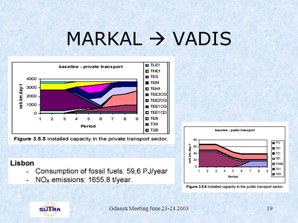 Gdansk Meeting June 23-24 200319 MARKAL  VADIS