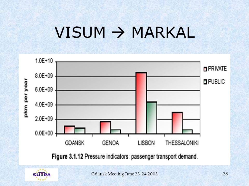 Gdansk Meeting June 23-24 200326 VISUM  MARKAL