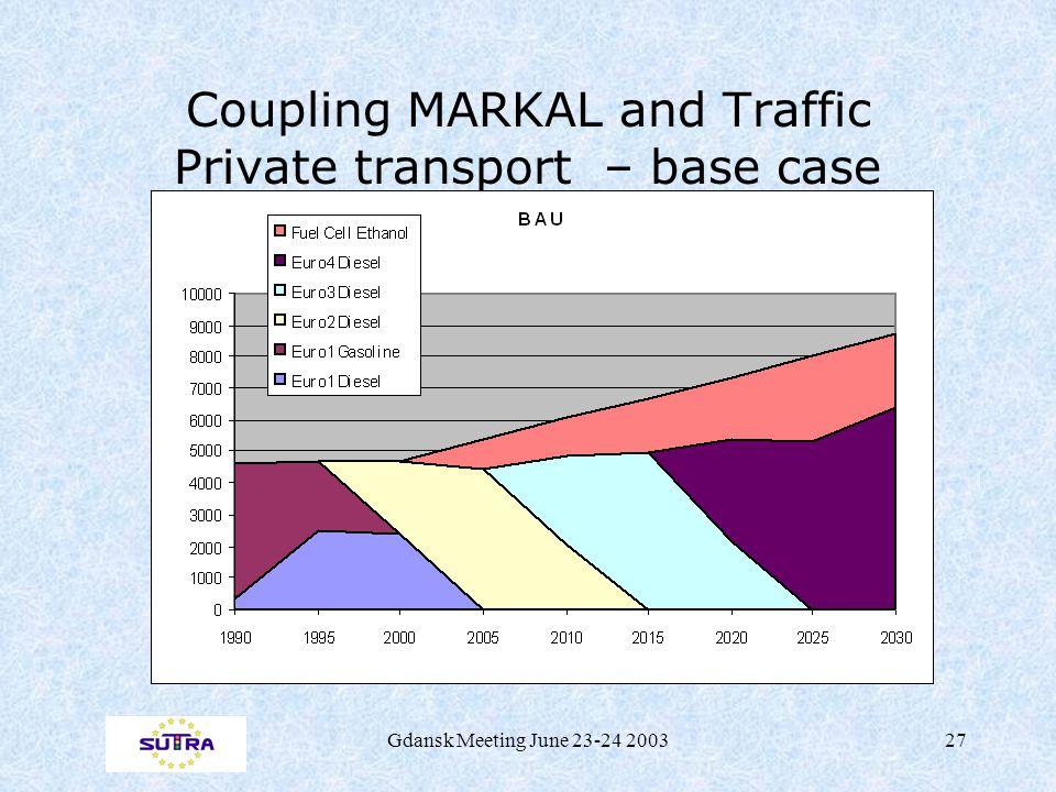 Gdansk Meeting June 23-24 200327 Coupling MARKAL and Traffic Private transport – base case