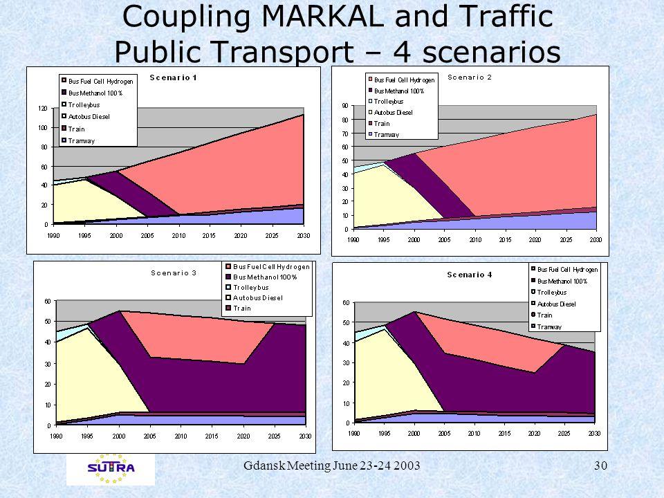 Gdansk Meeting June 23-24 200330 Coupling MARKAL and Traffic Public Transport – 4 scenarios Public Transport decomposition Market