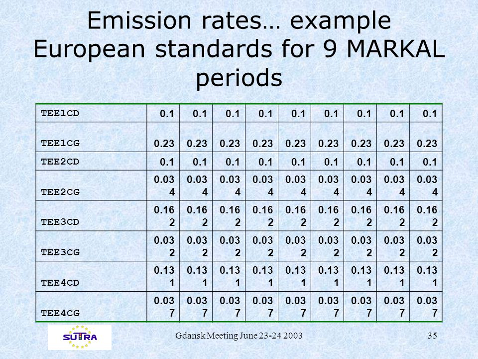 Gdansk Meeting June 23-24 200335 Emission rates… example European standards for 9 MARKAL periods TEE1CD 0.1 TEE1CG 0.23 TEE2CD 0.1 TEE2CG 0.03 4 TEE3CD 0.16 2 TEE3CG 0.03 2 TEE4CD 0.13 1 TEE4CG 0.03 7