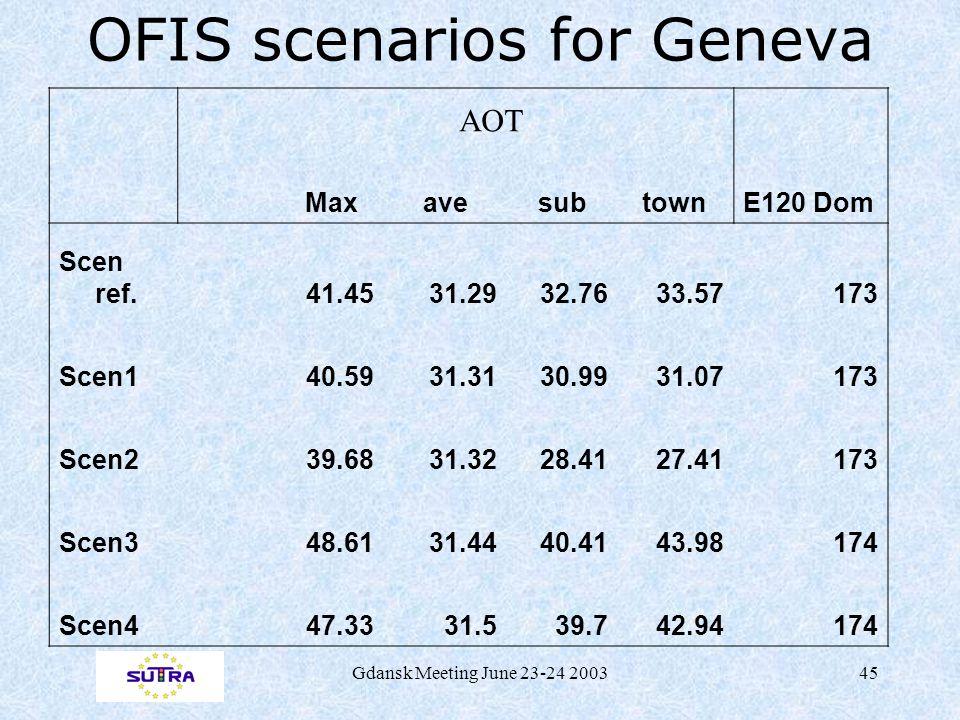 Gdansk Meeting June 23-24 200345 OFIS scenarios for Geneva Max ave sub townE120 Dom Scen ref.41.4531.2932.7633.57173 Scen140.5931.3130.9931.07173 Scen239.6831.3228.4127.41173 Scen348.6131.4440.4143.98174 Scen447.3331.539.742.94174 AOT