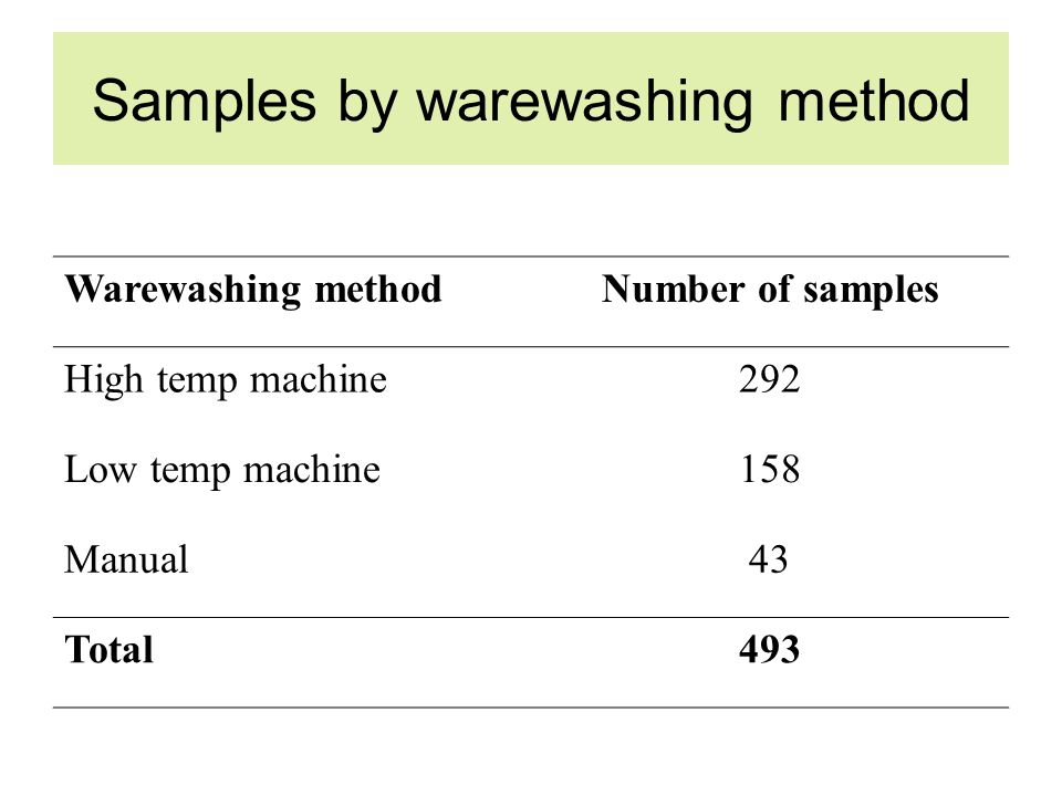 Samples by warewashing method Warewashing methodNumber of samples High temp machine292 Low temp machine158 Manual43 Total493