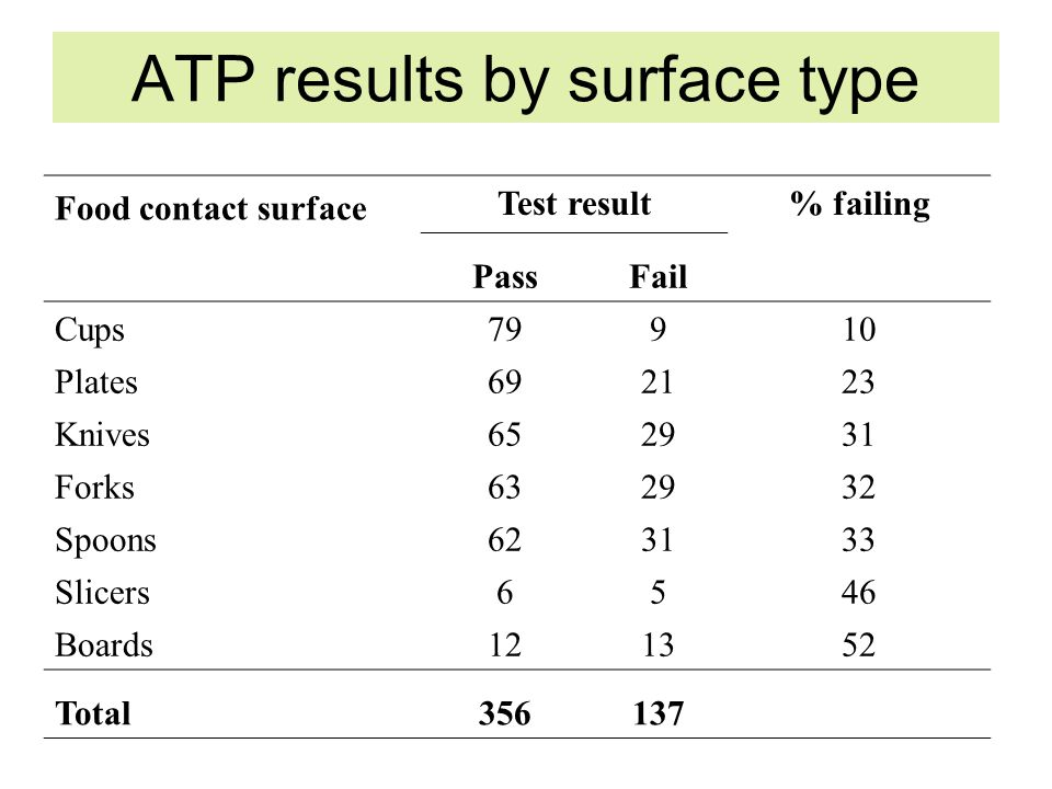 ATP results by surface type Food contact surface Test result% failing PassFail Cups79910 Plates692123 Knives652931 Forks632932 Spoons623133 Slicers6546 Boards121352 Total356137