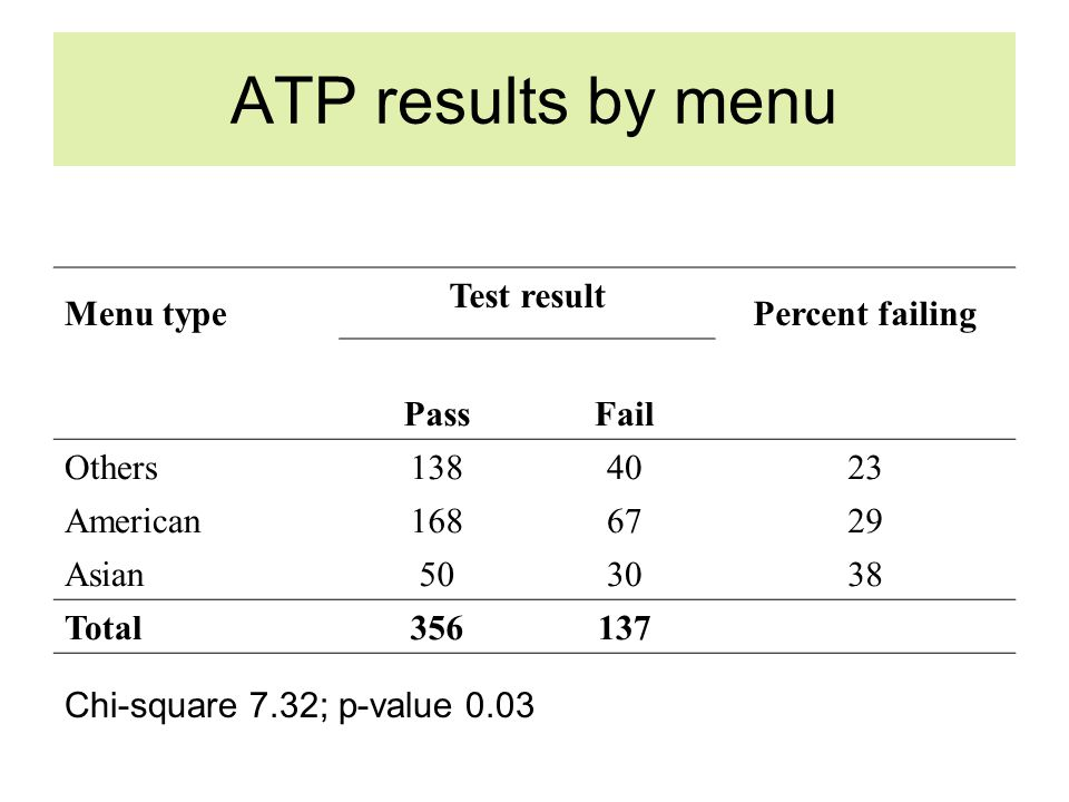 ATP results by menu Menu type Test result Percent failing PassFail Others1384023 American1686729 Asian503038 Total356137 Chi-square 7.32; p-value 0.03