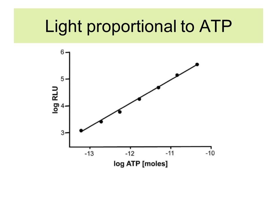 ATP Bioluminescence test kits Collection –Single use swabs (cotton or foam) –ATP releasing agent ATP detection/quantification –Self-contained enzyme and co-factor –Luminometer Data handling