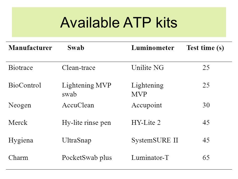 Available ATP kits Manufacturer SwabLuminometer Test time (s) BiotraceClean-traceUnilite NG25 BioControlLightening MVP swab Lightening MVP 25 NeogenAccuCleanAccupoint30 MerckHy-lite rinse penHY-Lite 245 HygienaUltraSnapSystemSURE II45 CharmPocketSwab plusLuminator-T65