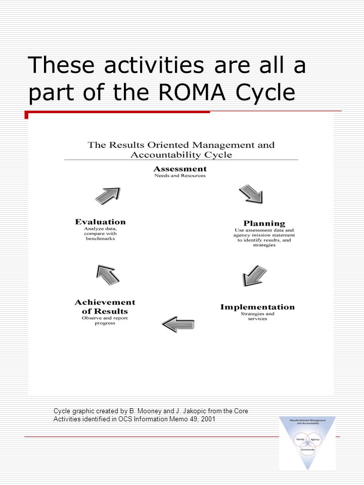 These activities are all a part of the ROMA Cycle Cycle graphic created by B.