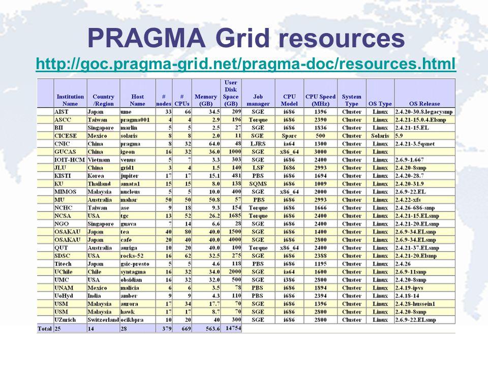 PRAGMA Grid resources http://goc.pragma-grid.net/pragma-doc/resources.html http://goc.pragma-grid.net/pragma-doc/resources.html