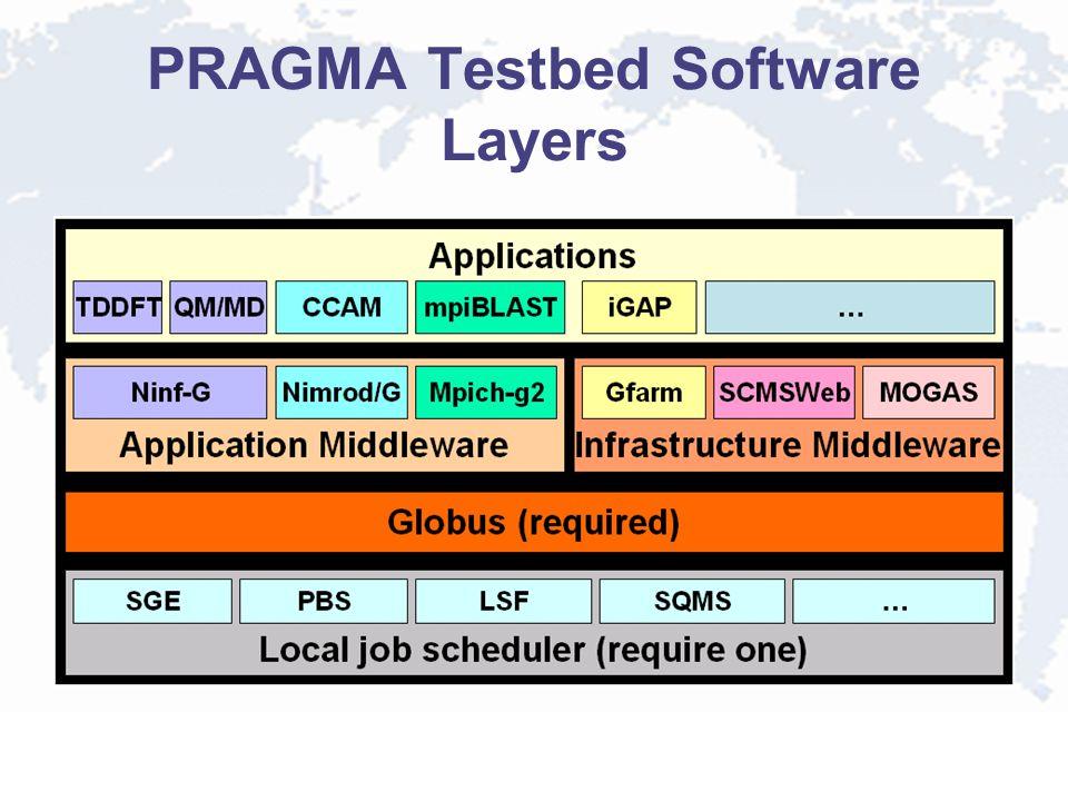 PRAGMA Testbed Software Layers