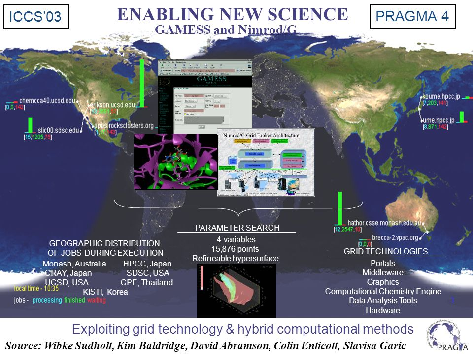 GRID TECHNOLOGIES Portals Middleware Graphics Computational Chemistry Engine Data Analysis Tools Hardware ENABLING NEW SCIENCE Exploiting grid technol