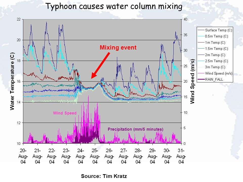 Wind Speed Precipitation (mm/5 minutes) Typhoon causes water column mixing Mixing event Source: Tim Kratz