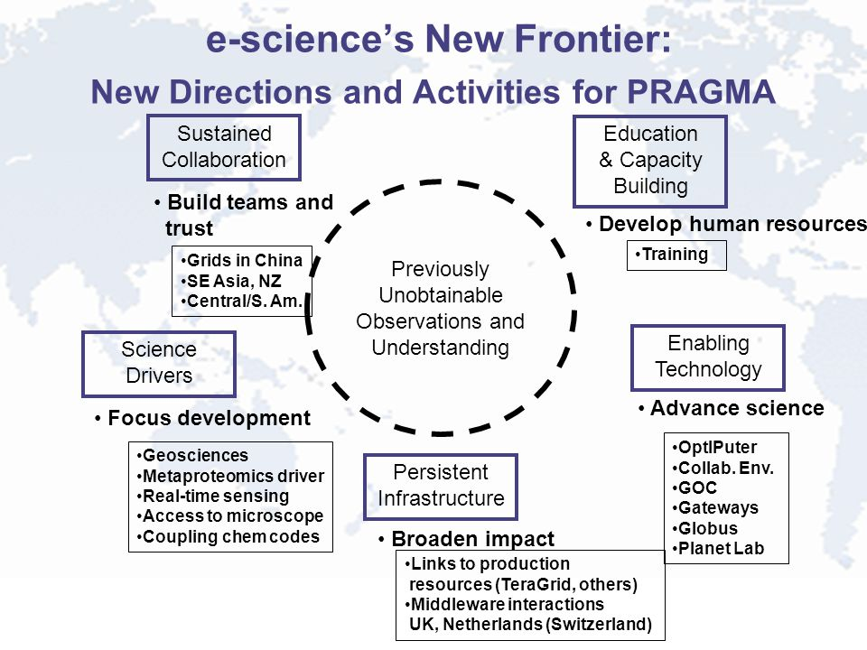 e-science's New Frontier: New Directions and Activities for PRAGMA Previously Unobtainable Observations and Understanding Enabling Technology Advance