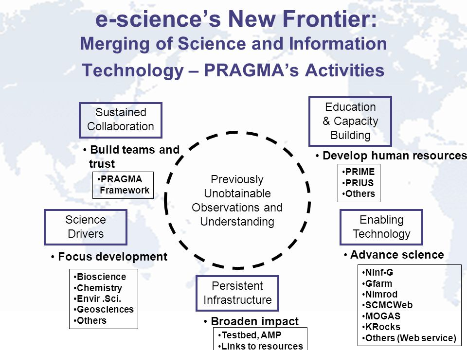 e-science's New Frontier: Merging of Science and Information Technology – PRAGMA's Activities Previously Unobtainable Observations and Understanding Enabling Technology Advance science Science Drivers Focus development Persistent Infrastructure Broaden impact Education & Capacity Building Develop human resources Sustained Collaboration Build teams and trust Bioscience Chemistry Envir.Sci.