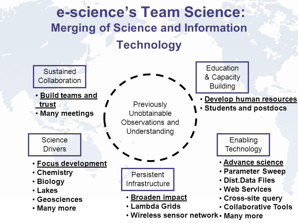 e-science's Team Science: Merging of Science and Information Technology Previously Unobtainable Observations and Understanding Enabling Technology Advance science Parameter Sweep Dist.Data Files Web Services Cross-site query Collaborative Tools Many more Science Drivers Focus development Chemistry Biology Lakes Geosciences Many more Persistent Infrastructure Broaden impact Lambda Grids Wireless sensor network Education & Capacity Building Develop human resources Students and postdocs Sustained Collaboration Build teams and trust Many meetings