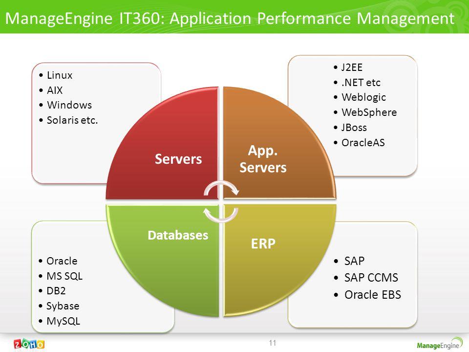 SAP SAP CCMS Oracle EBS Oracle MS SQL DB2 Sybase MySQL J2EE.NET etc Weblogic WebSphere JBoss OracleAS Linux AIX Windows Solaris etc.