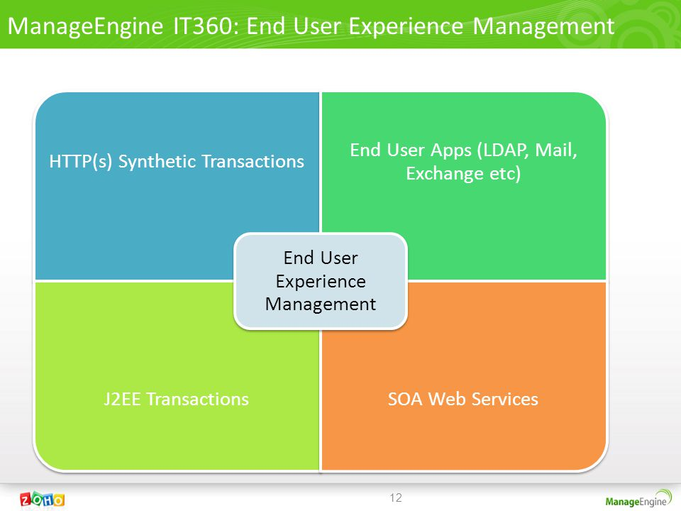 HTTP(s) Synthetic Transactions End User Apps (LDAP, Mail, Exchange etc) J2EE TransactionsSOA Web Services End User Experience Management 12 ManageEngine IT360: End User Experience Management