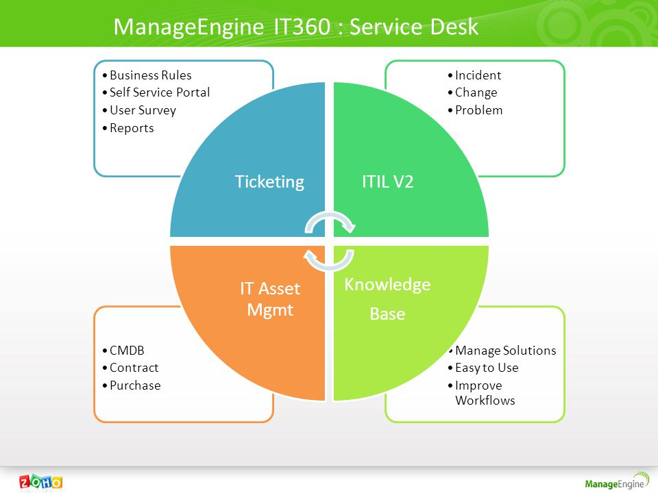 ManageEngine IT360 : Service Desk Manage Solutions Easy to Use Improve Workflows CMDB Contract Purchase Incident Change Problem Business Rules Self Service Portal User Survey Reports TicketingITIL V2 Knowledge Base IT Asset Mgmt