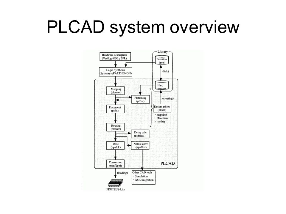 PLCAD system overview