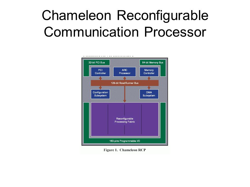 Chameleon Reconfigurable Communication Processor