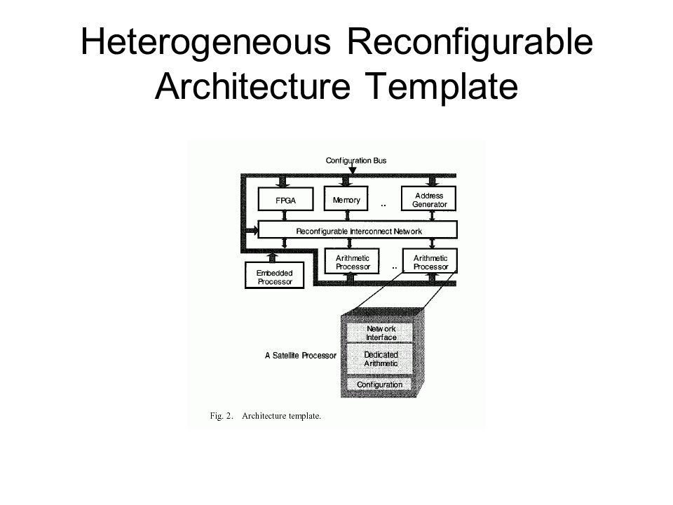 Heterogeneous Reconfigurable Architecture Template