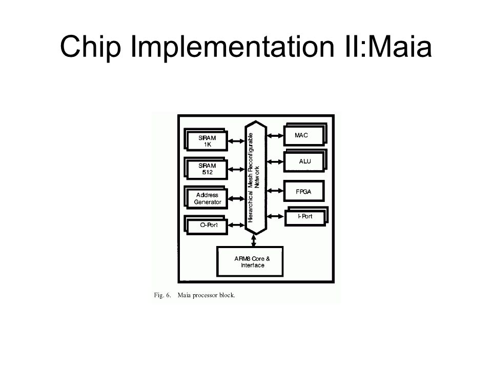 Chip Implementation II:Maia