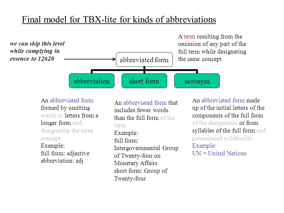 term type abbreviationshort formacronymfull formvariantphrase Final full model for TBX-lite for term types with additional definitions (from 12620, minor corrections) The complete representation of a term for which there is an abbreviated form.