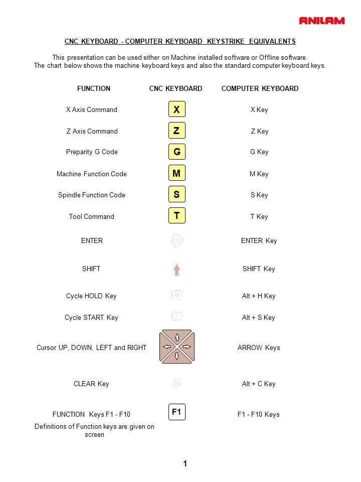 4200T CNC Control Shape Editor Programming Example
