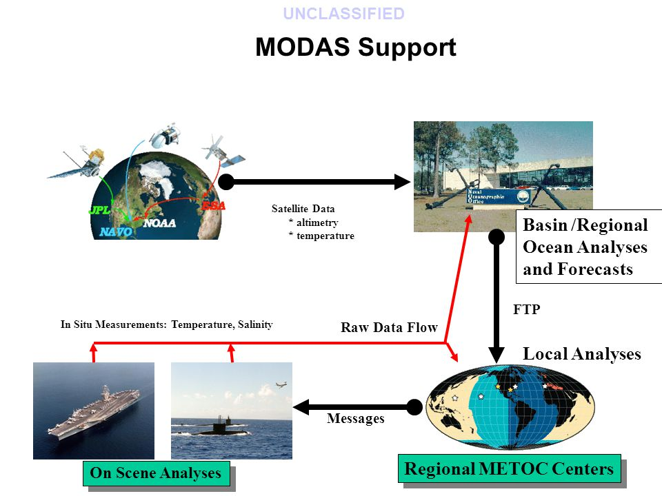 Satellite Data * altimetry * temperature Basin /Regional Ocean Analyses and Forecasts Regional METOC Centers On Scene Analyses In Situ Measurements: Temperature, Salinity Raw Data Flow Local Analyses FTP Messages MODAS Support UNCLASSIFIED