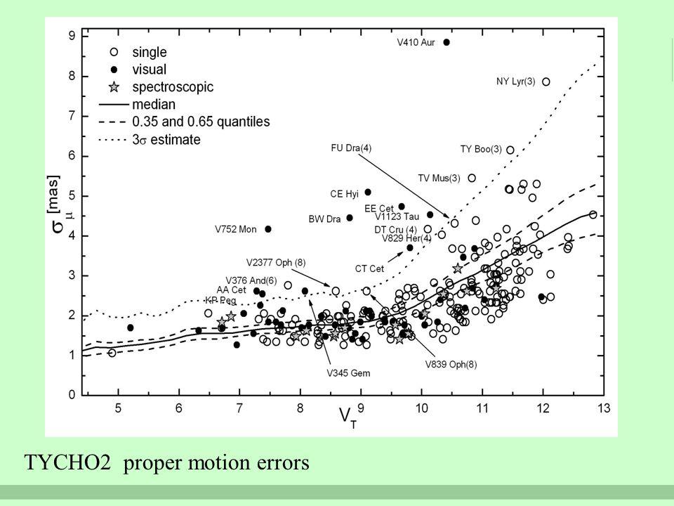 TYCHO2 proper motion errors