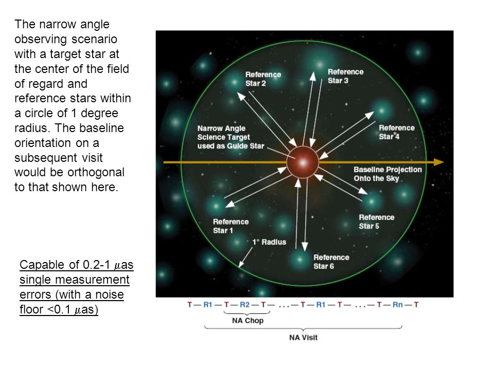 The narrow angle observing scenario with a target star at the center of the field of regard and reference stars within a circle of 1 degree radius.