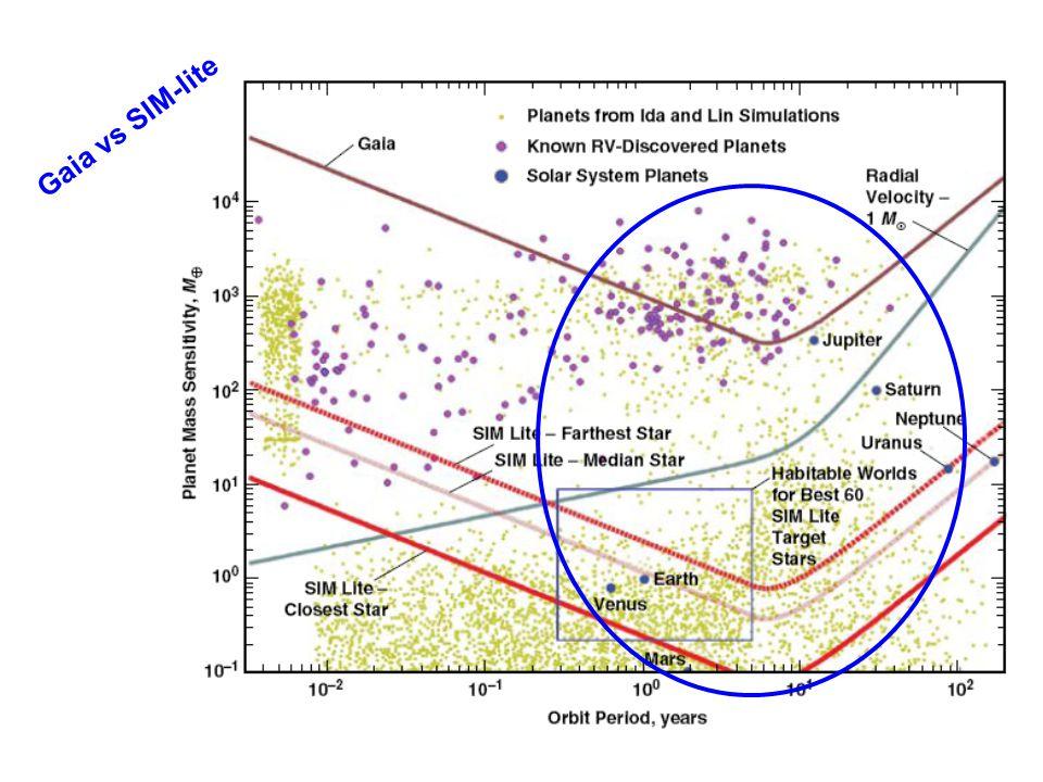 Gaia vs SIM-lite