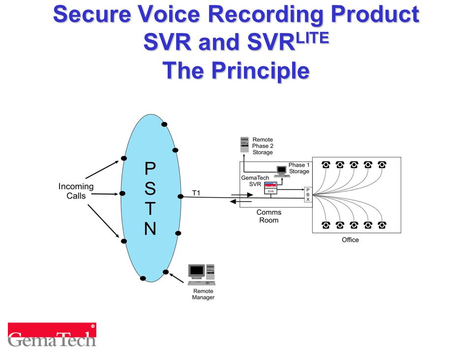 Secure Voice Recording Product SVR and SVR LITE The Principle