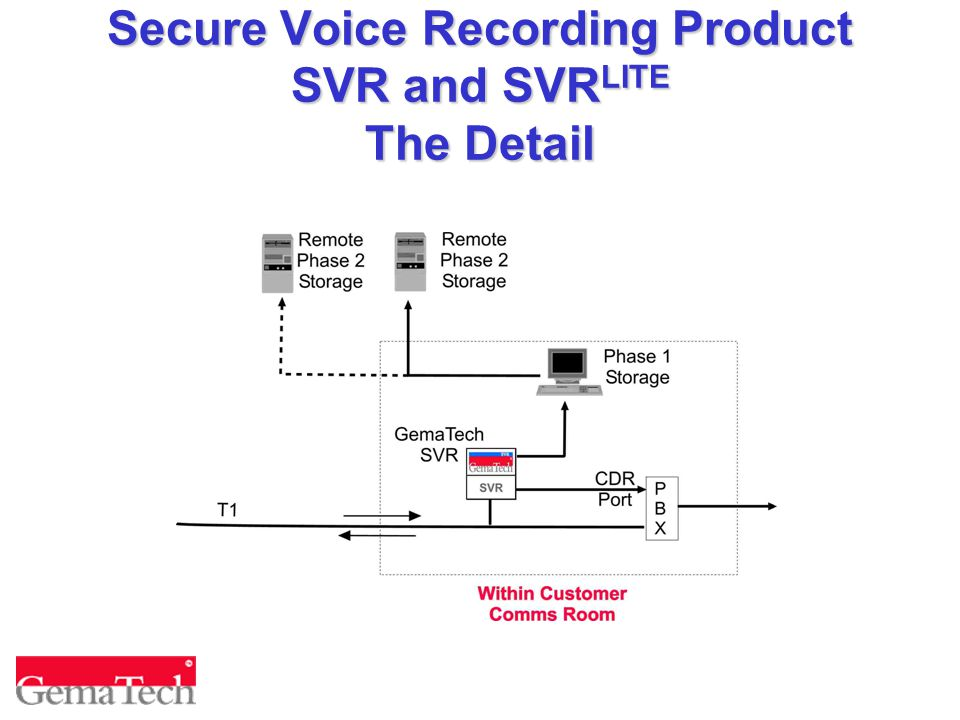 Secure Voice Recording Product SVR and SVR LITE The Detail