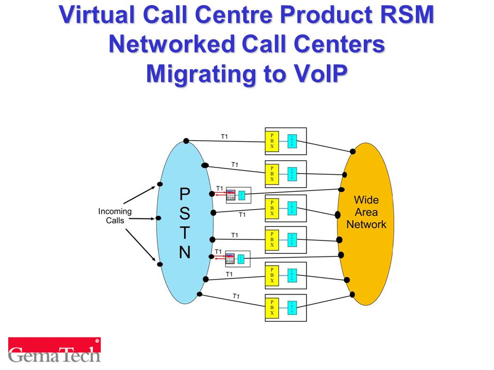 Virtual Call Centre Product RSM Networked Call Centers Migrating to VoIP