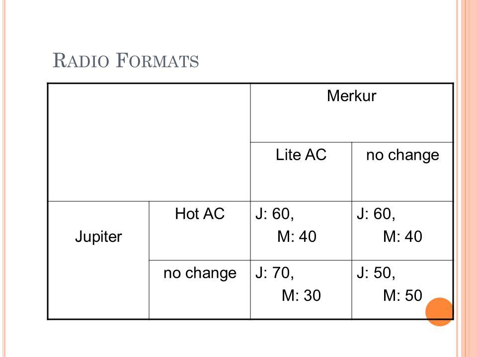 R ADIO F ORMATS Merkur Lite ACno change Jupiter Hot ACJ: 60, M: 40 J: 60, M: 40 no changeJ: 70, M: 30 J: 50, M: 50