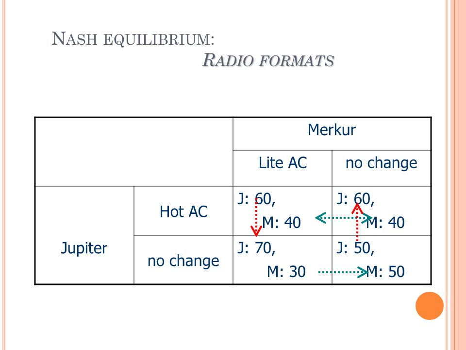 R ADIO FORMATS N ASH EQUILIBRIUM : R ADIO FORMATS Merkur Lite ACno change Jupiter Hot AC J: 60, M: 40 J: 60, M: 40 no change J: 70, M: 30 J: 50, M: 50