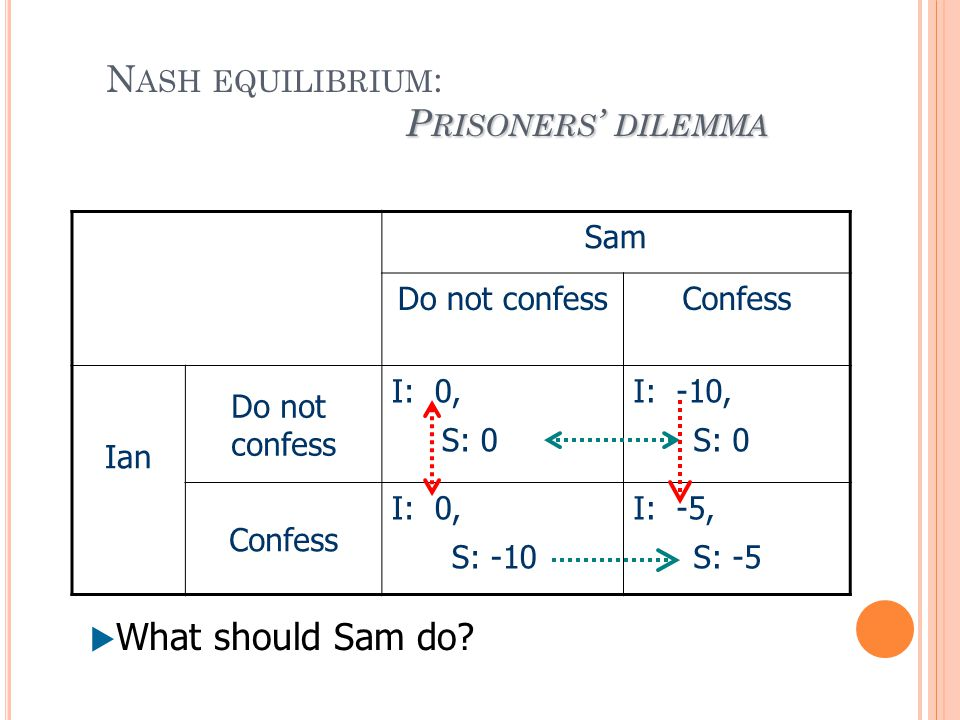 P RISONERS ' DILEMMA N ASH EQUILIBRIUM : P RISONERS ' DILEMMA Sam Do not confessConfess Ian Do not confess I: 0, S: 0 I: -10, S: 0 Confess I: 0, S: -1
