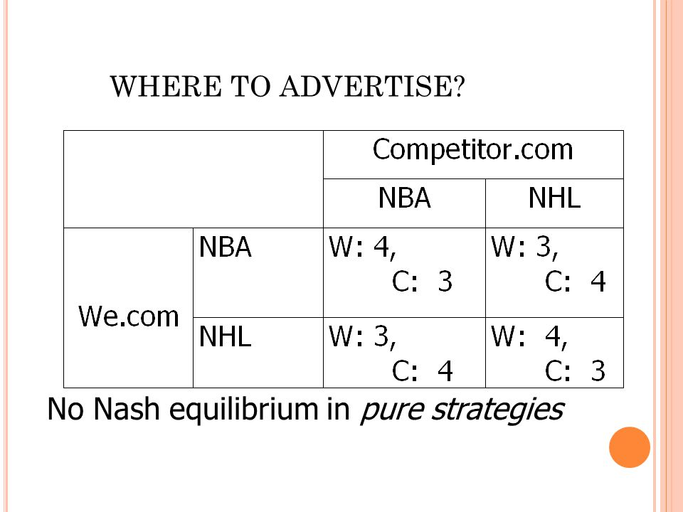 No Nash equilibrium in pure strategies WHERE TO ADVERTISE?